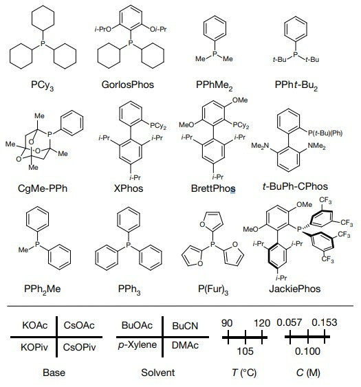 Machine learning in Chemistry: the parameters